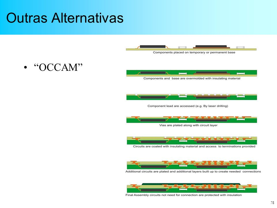 Outras Alternativas OCCAM