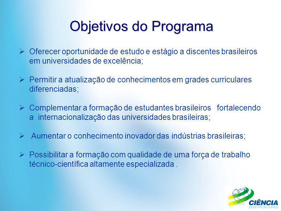 Objetivos do Programa Oferecer oportunidade de estudo e estágio a discentes brasileiros em universidades de excelência;
