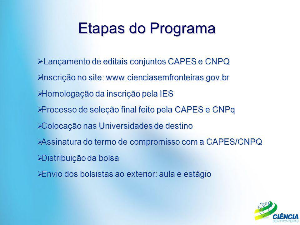 Etapas do Programa Lançamento de editais conjuntos CAPES e CNPQ