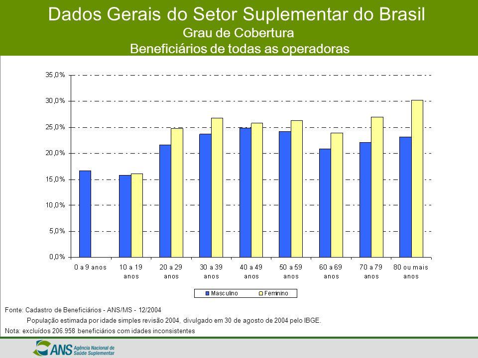 Dados Gerais do Setor Suplementar do Brasil Grau de Cobertura Beneficiários de todas as operadoras