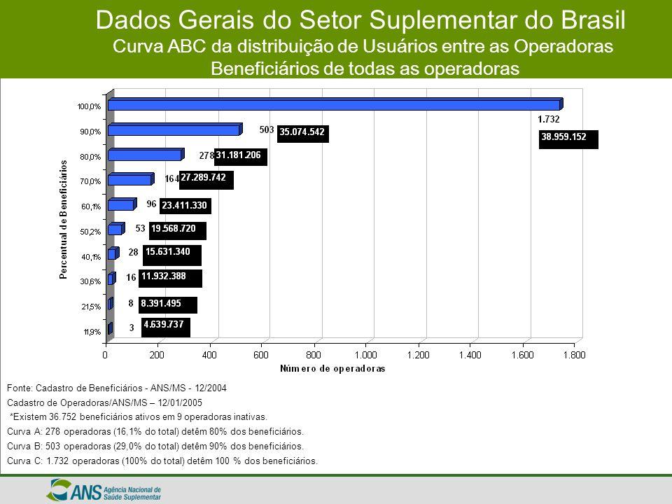 Dados Gerais do Setor Suplementar do Brasil Curva ABC da distribuição de Usuários entre as Operadoras Beneficiários de todas as operadoras