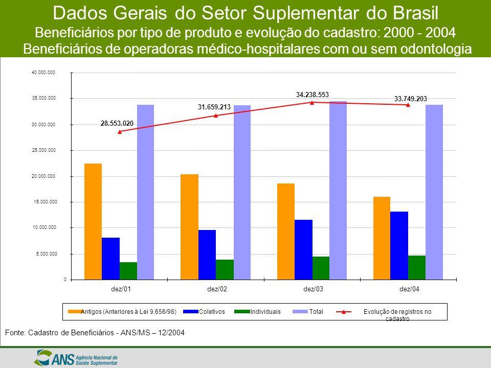 Dados Gerais do Setor Suplementar do Brasil Beneficiários por tipo de produto e evolução do cadastro: 2000 - 2004 Beneficiários de operadoras médico-hospitalares com ou sem odontologia