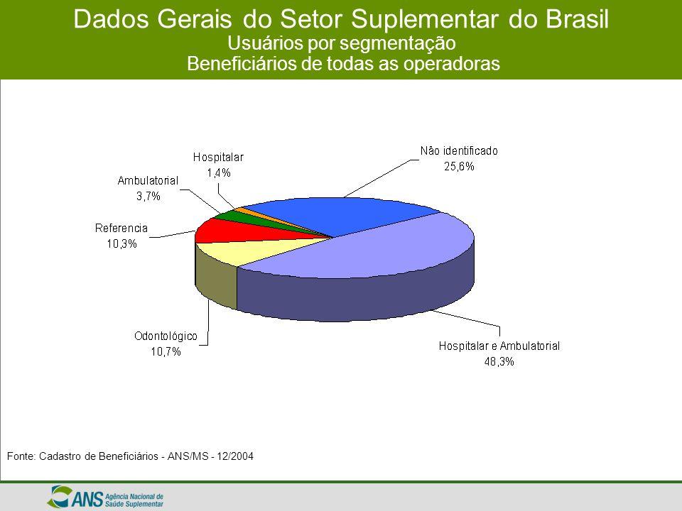 Dados Gerais do Setor Suplementar do Brasil Usuários por segmentação Beneficiários de todas as operadoras