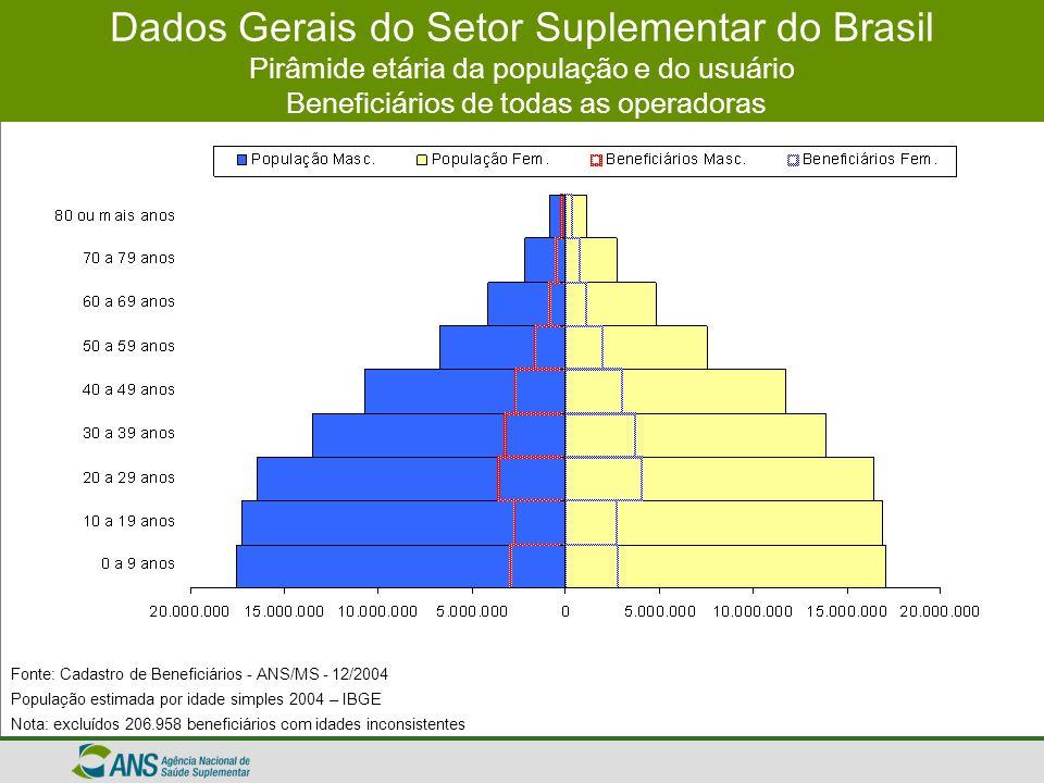 Dados Gerais do Setor Suplementar do Brasil Pirâmide etária da população e do usuário Beneficiários de todas as operadoras