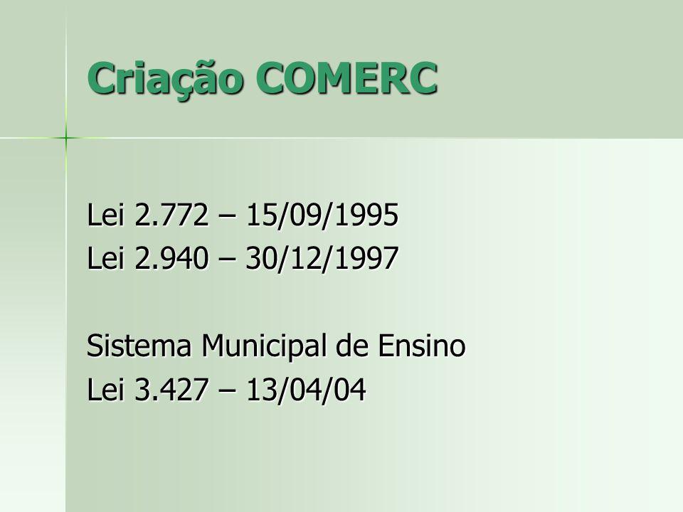 Criação COMERC Lei 2.772 – 15/09/1995 Lei 2.940 – 30/12/1997