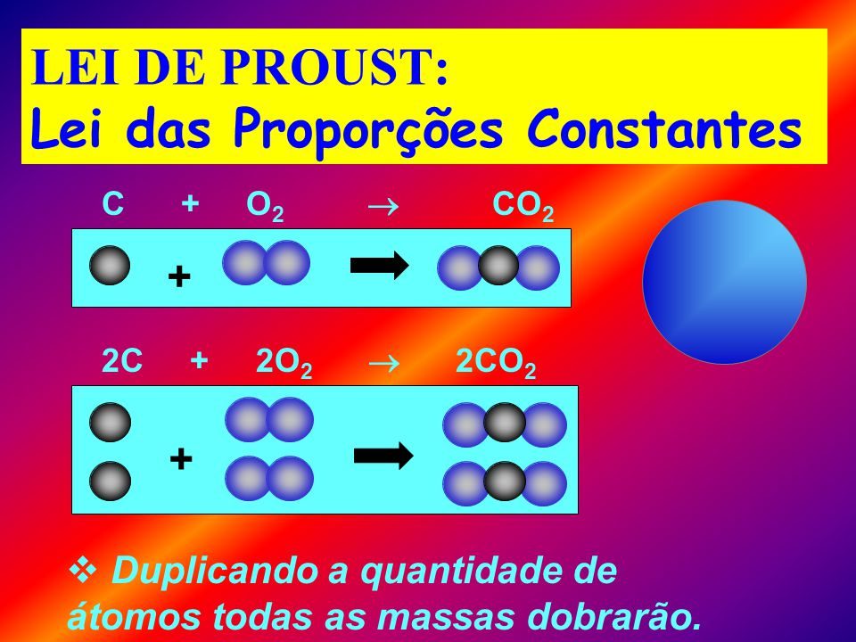LEI DE PROUST: Lei das Proporções Constantes