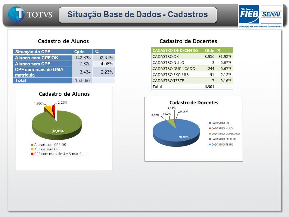 Situação Base de Dados - Cadastros