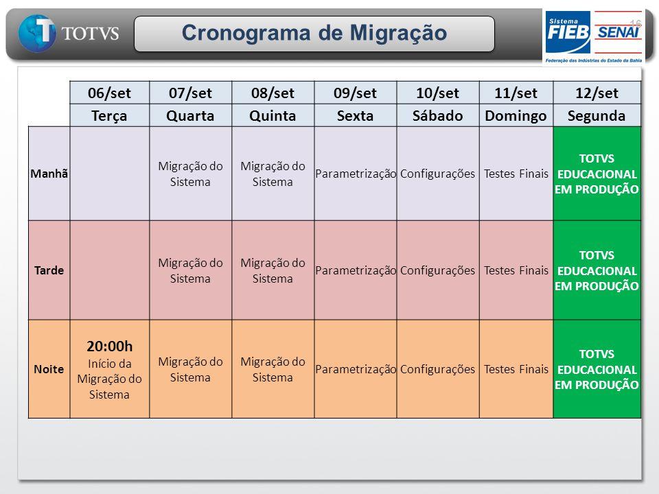 Cronograma de Migração TOTVS EDUCACIONAL EM PRODUÇÃO