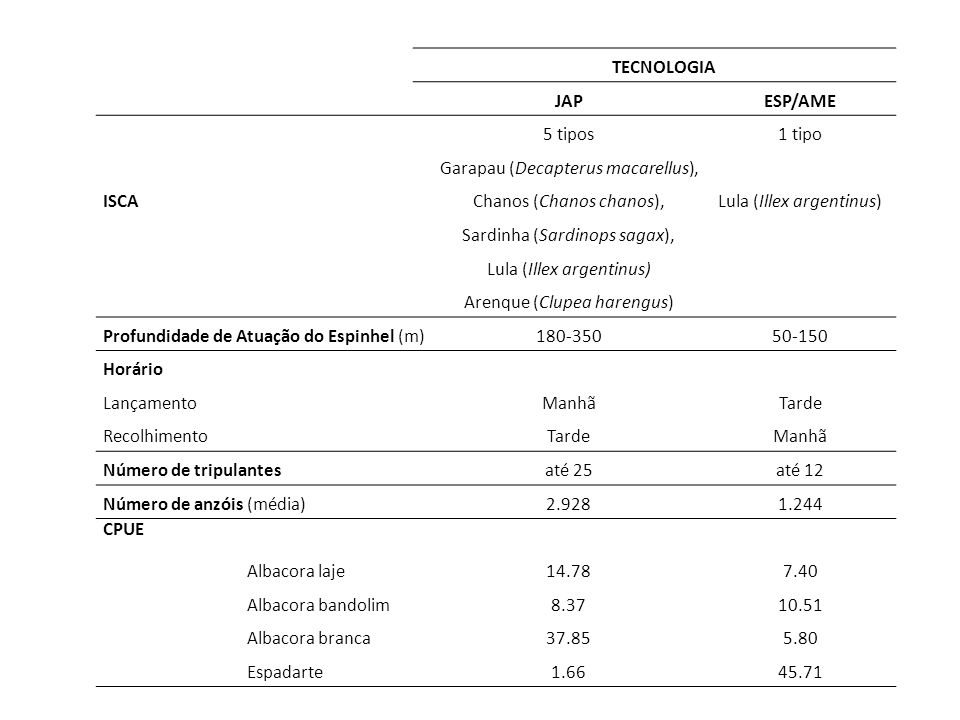 TECNOLOGIA JAP ESP/AME