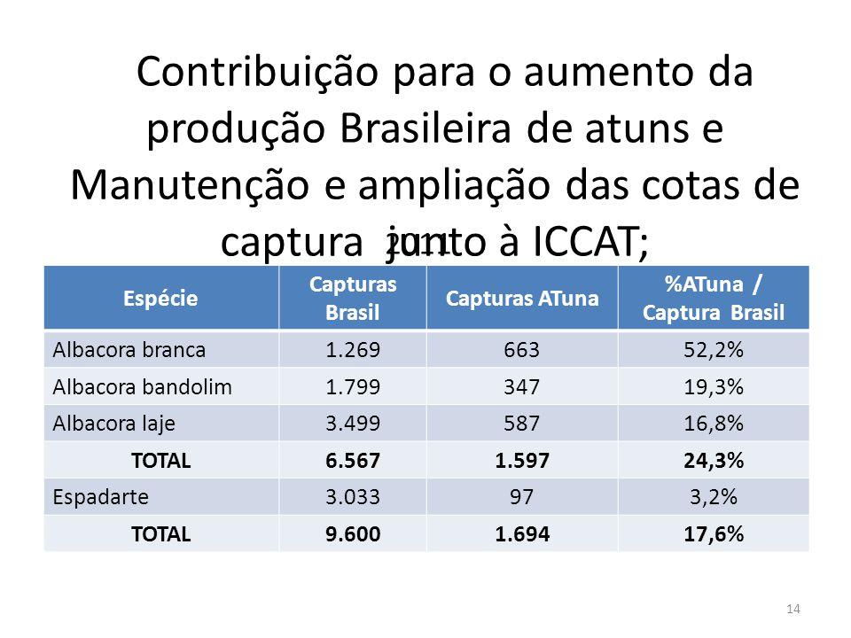 %ATuna / Captura Brasil
