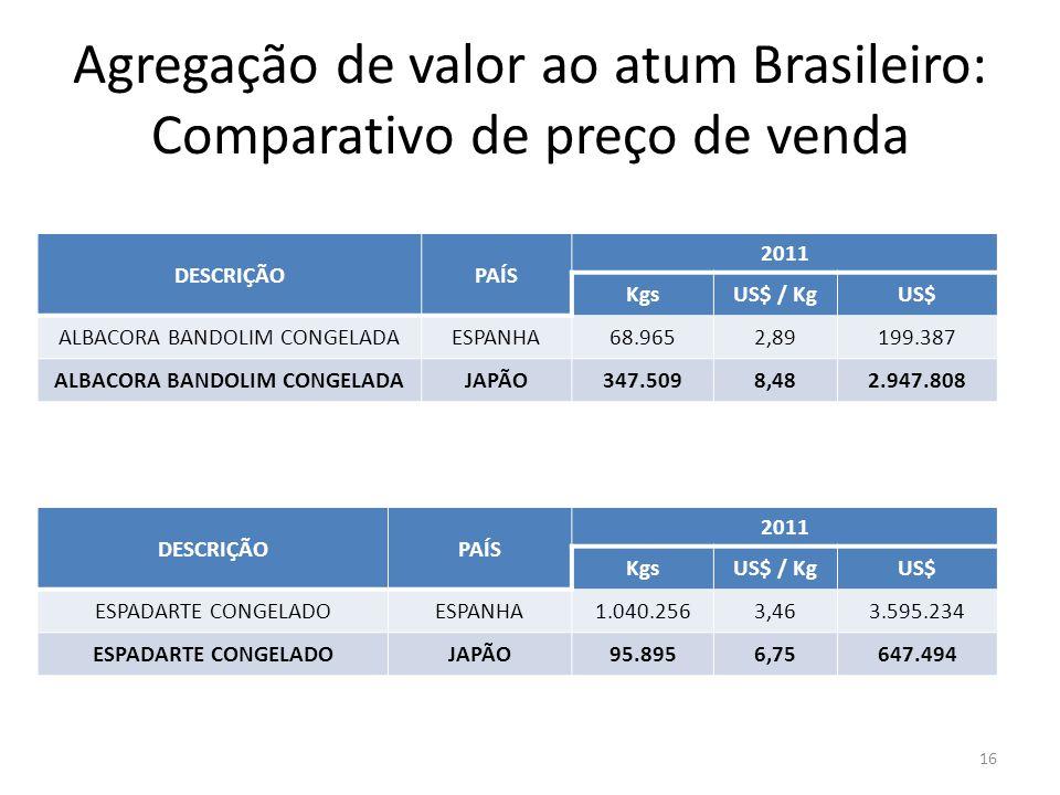 Agregação de valor ao atum Brasileiro: Comparativo de preço de venda