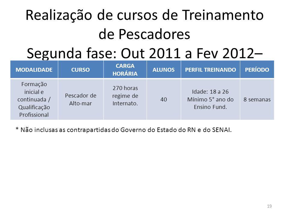 Realização de cursos de Treinamento de Pescadores Segunda fase: Out 2011 a Fev 2012– Instituição SENAI