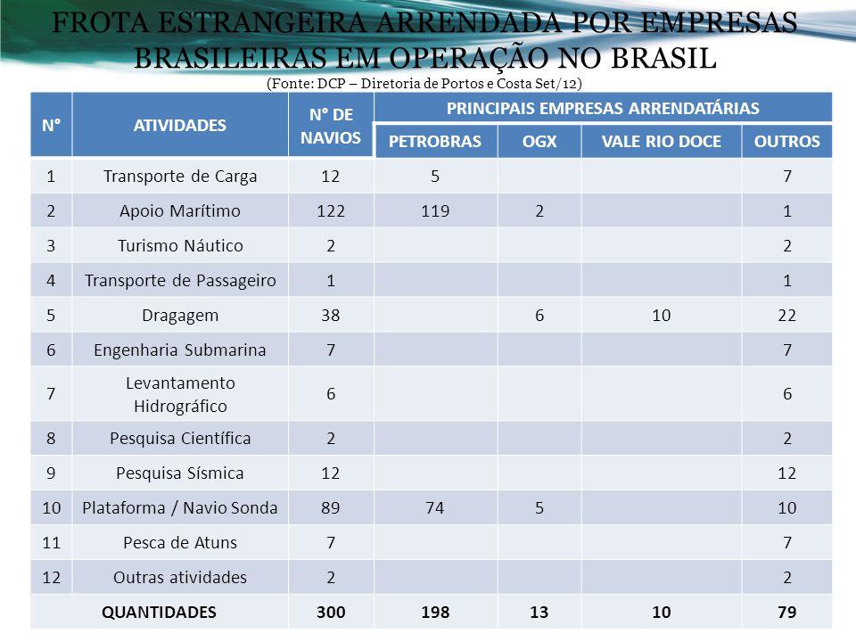 PRINCIPAIS EMPRESAS ARRENDATÁRIAS