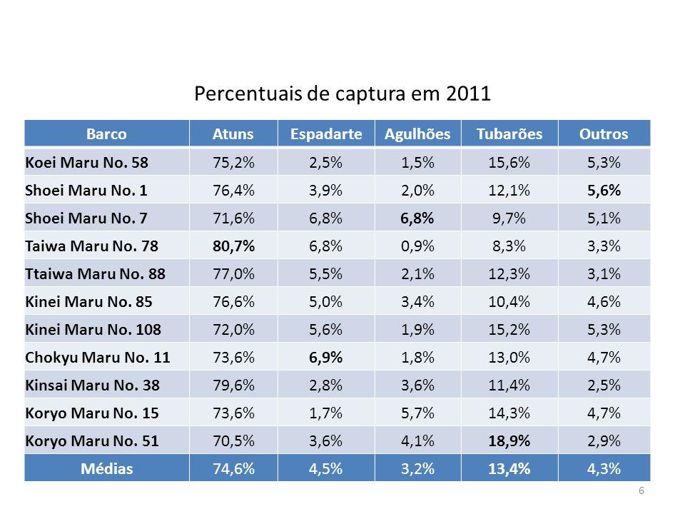 Percentuais de captura em 2011
