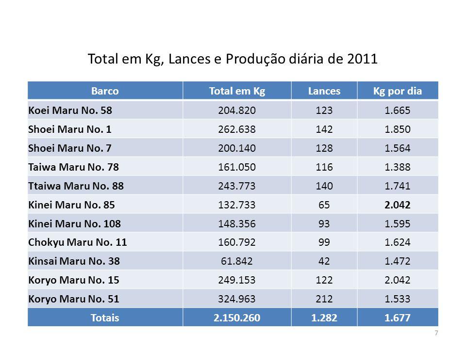 Total em Kg, Lances e Produção diária de 2011