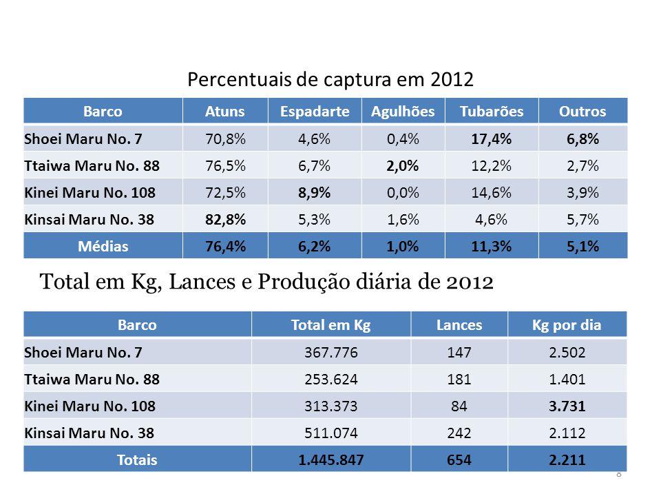 Percentuais de captura em 2012