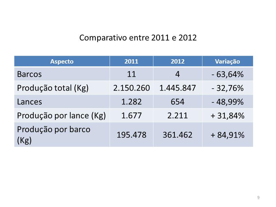 Produção por lance (Kg) 1.677 2.211 + 31,84% Produção por barco (Kg)