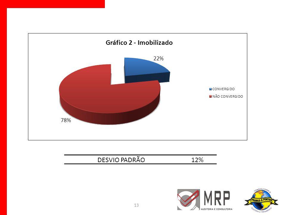 DESVIO PADRÃO 12%