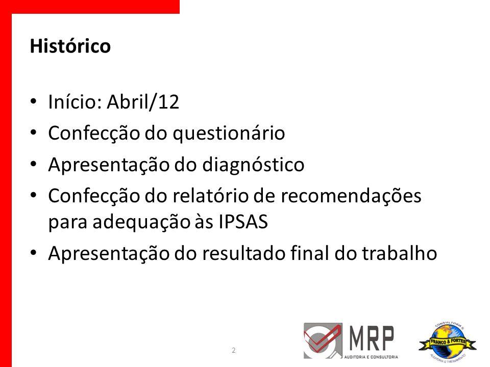 Histórico Início: Abril/12. Confecção do questionário. Apresentação do diagnóstico.