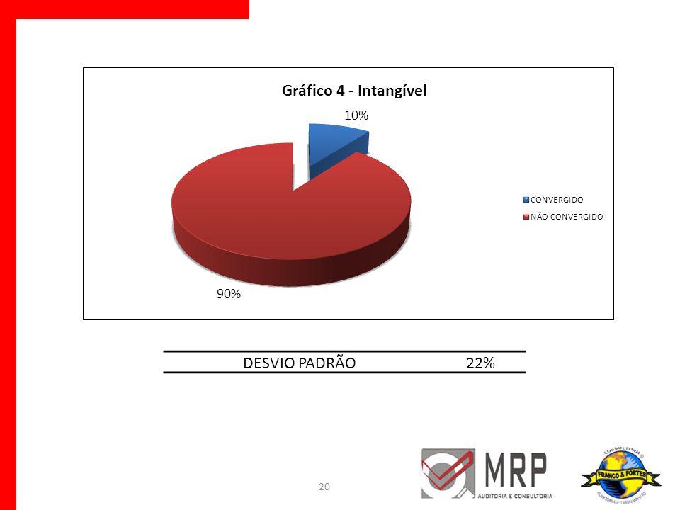 DESVIO PADRÃO 22%
