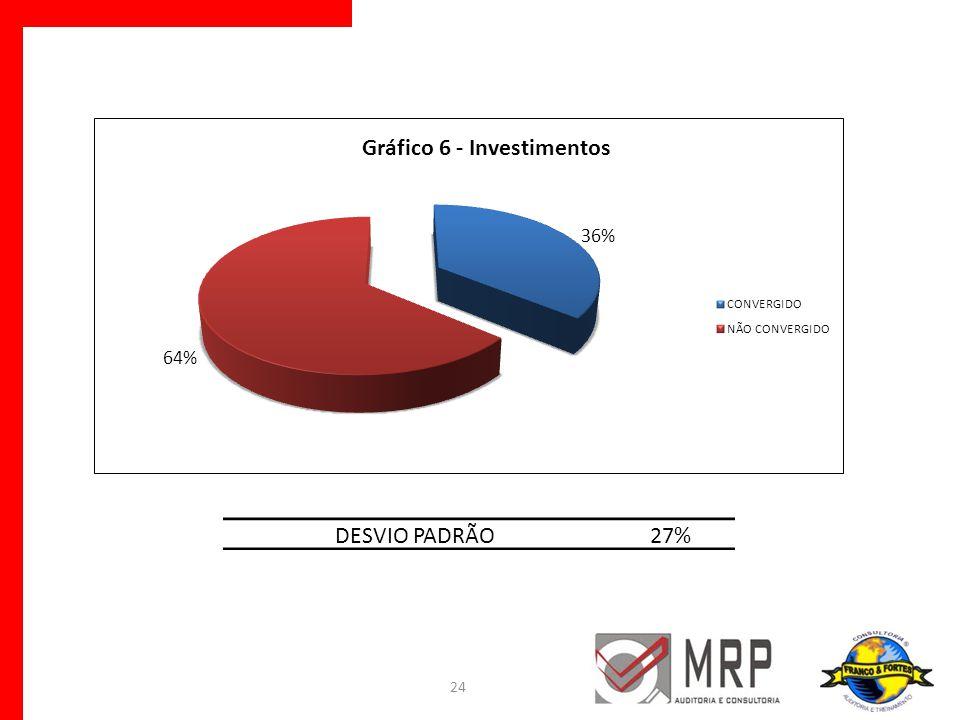 DESVIO PADRÃO 27%