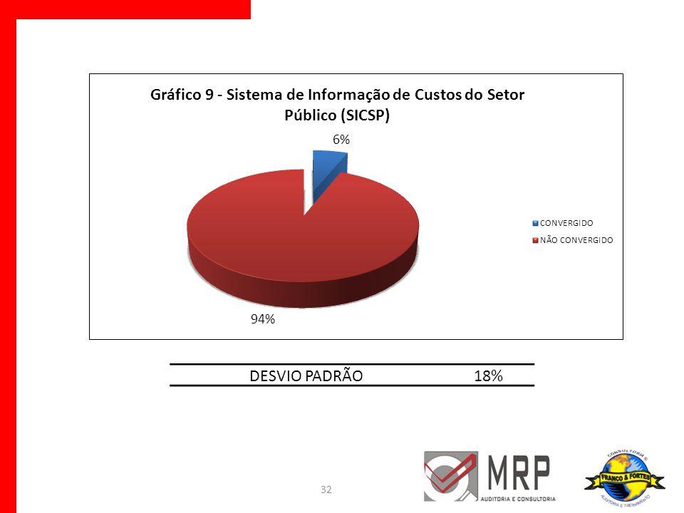 DESVIO PADRÃO 18%