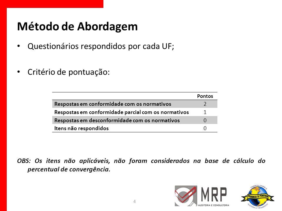 Método de Abordagem Questionários respondidos por cada UF;