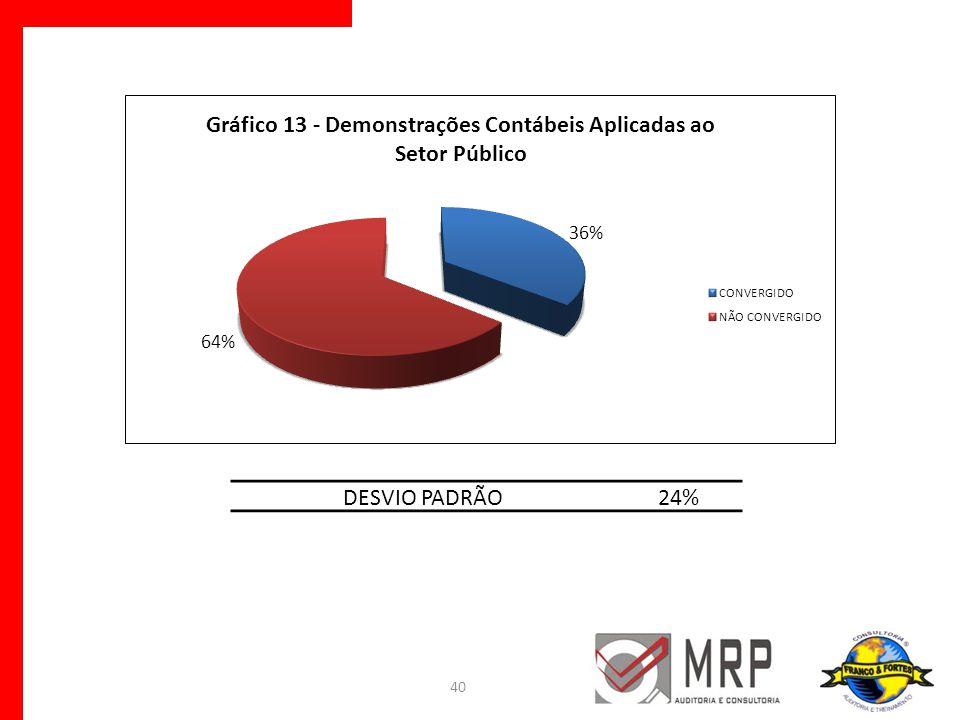DESVIO PADRÃO 24%