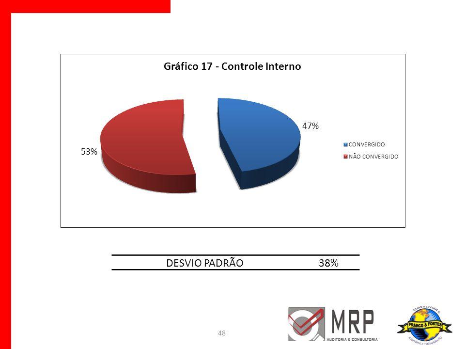 DESVIO PADRÃO 38%