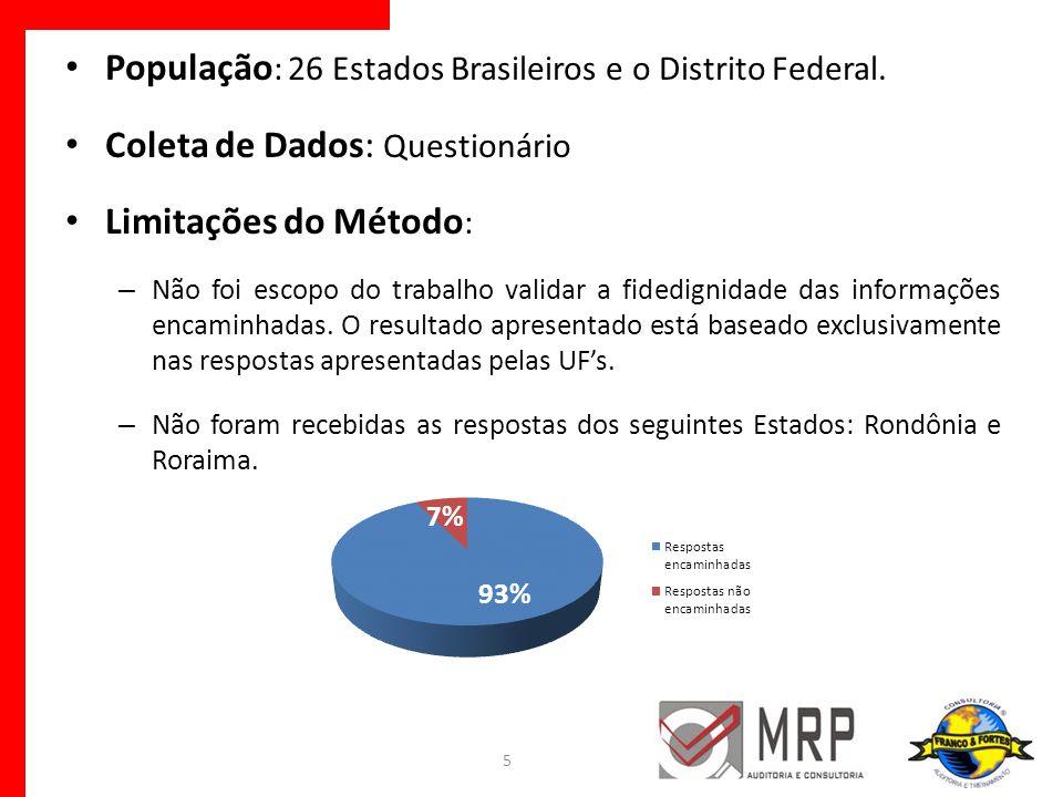 População: 26 Estados Brasileiros e o Distrito Federal.