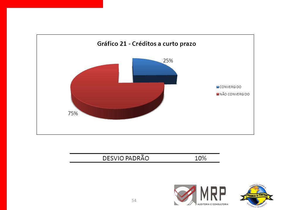 DESVIO PADRÃO 10%