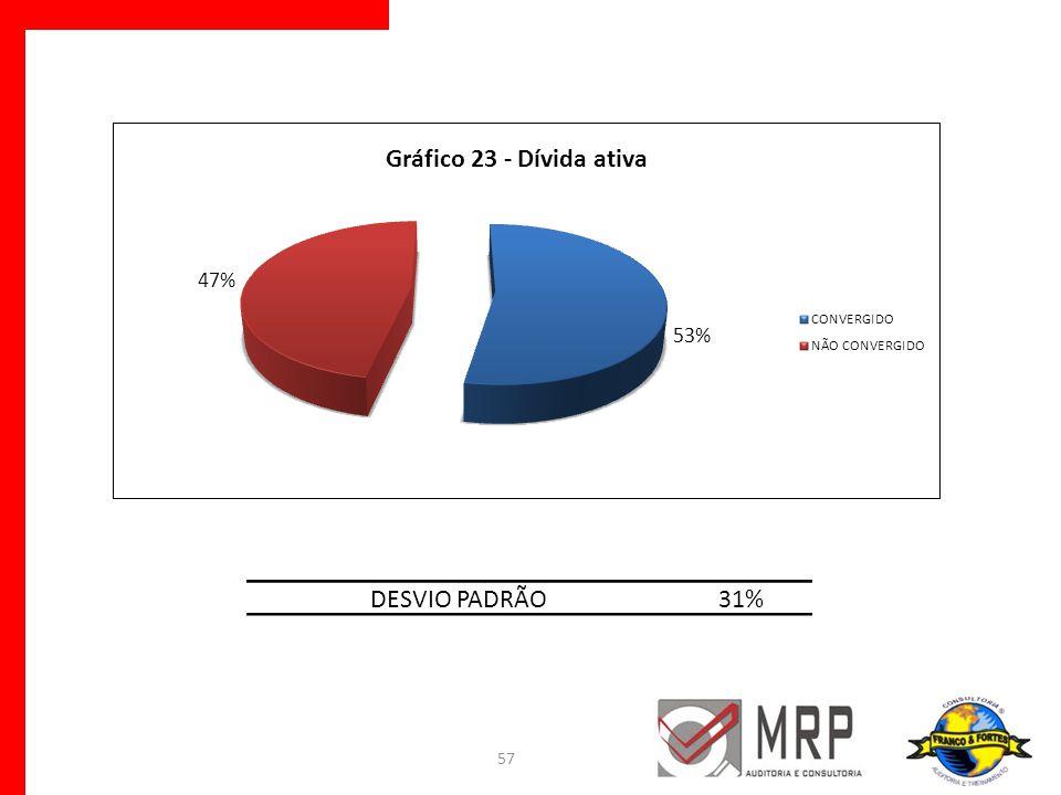 DESVIO PADRÃO 31%