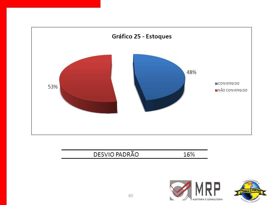 DESVIO PADRÃO 16%