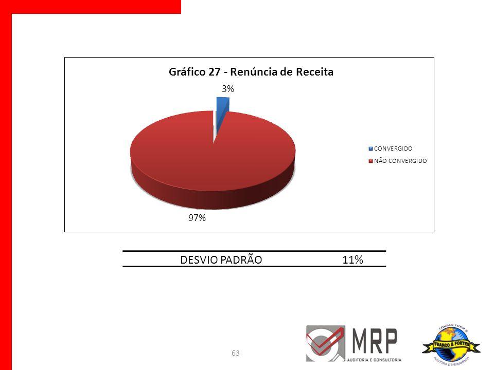 DESVIO PADRÃO 11%