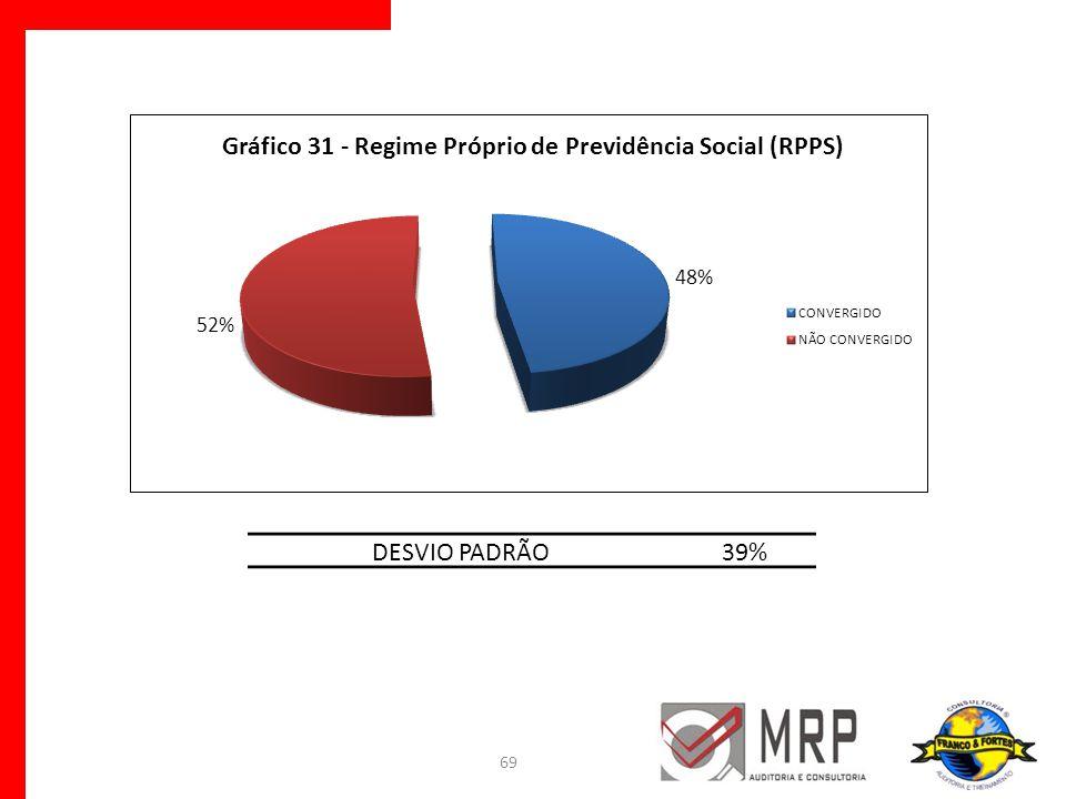 DESVIO PADRÃO 39%