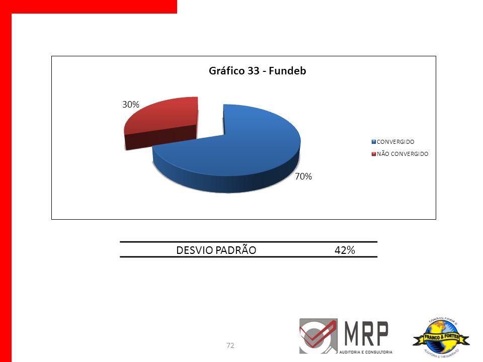 DESVIO PADRÃO 42%