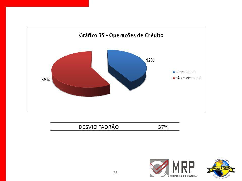 DESVIO PADRÃO 37%