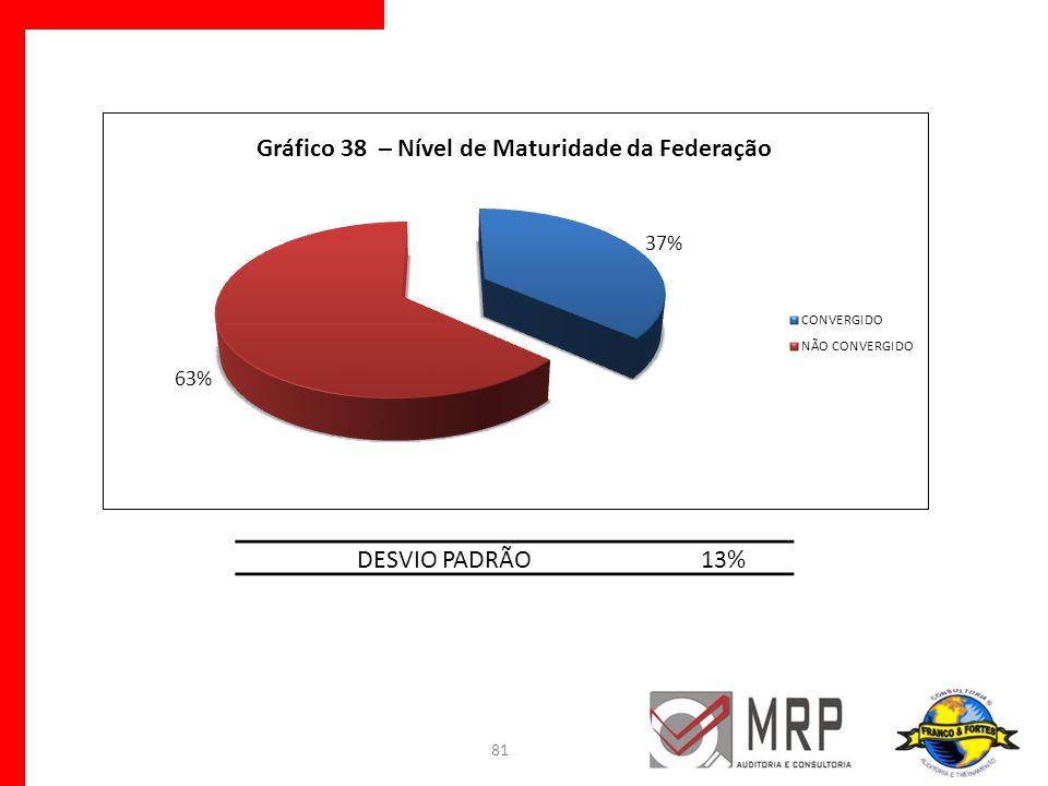 DESVIO PADRÃO 13%