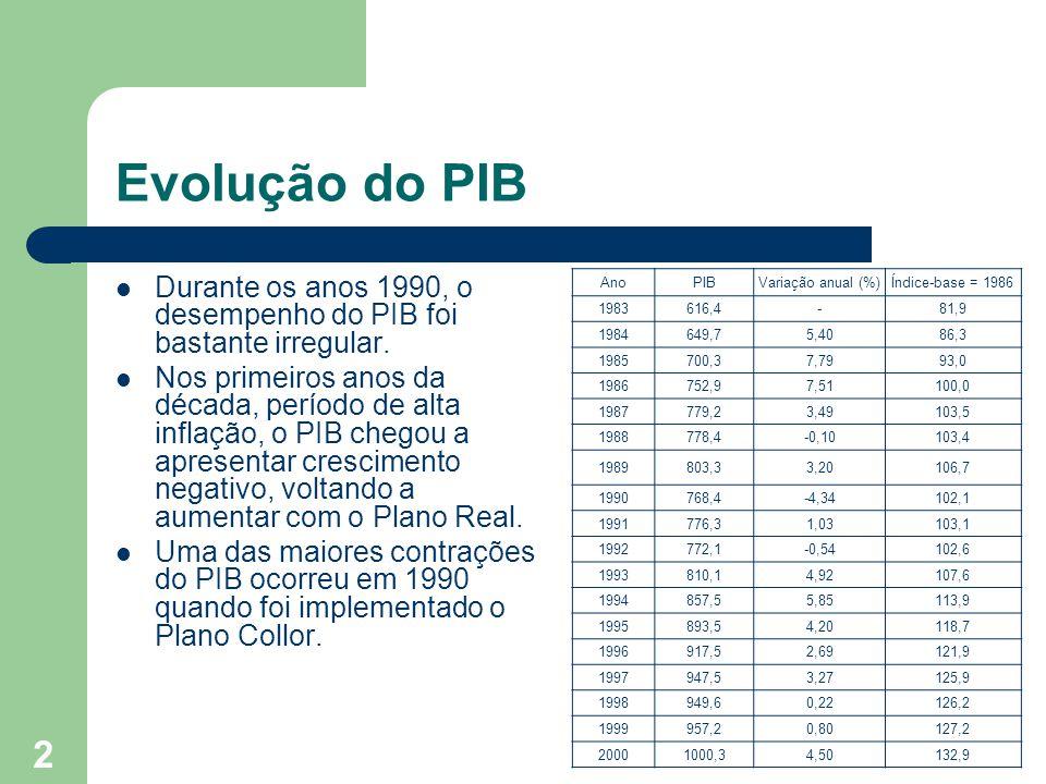 Evolução do PIB Durante os anos 1990, o desempenho do PIB foi bastante irregular.
