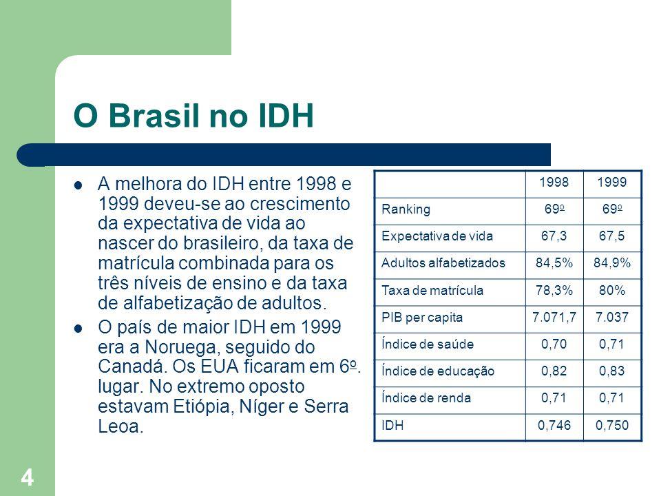 O Brasil no IDH