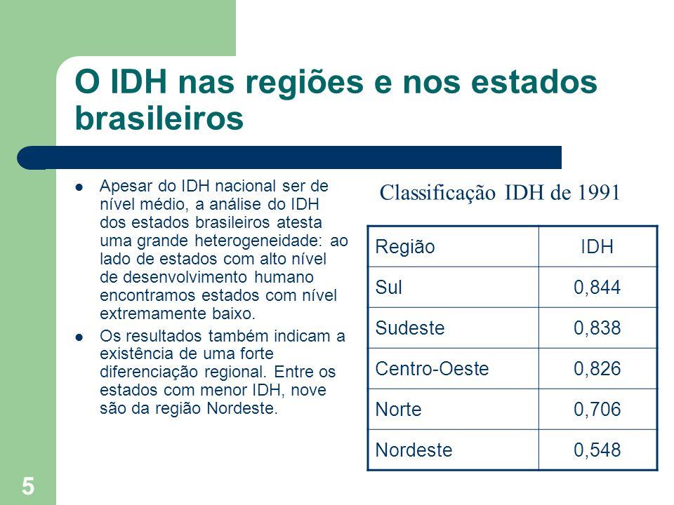 O IDH nas regiões e nos estados brasileiros