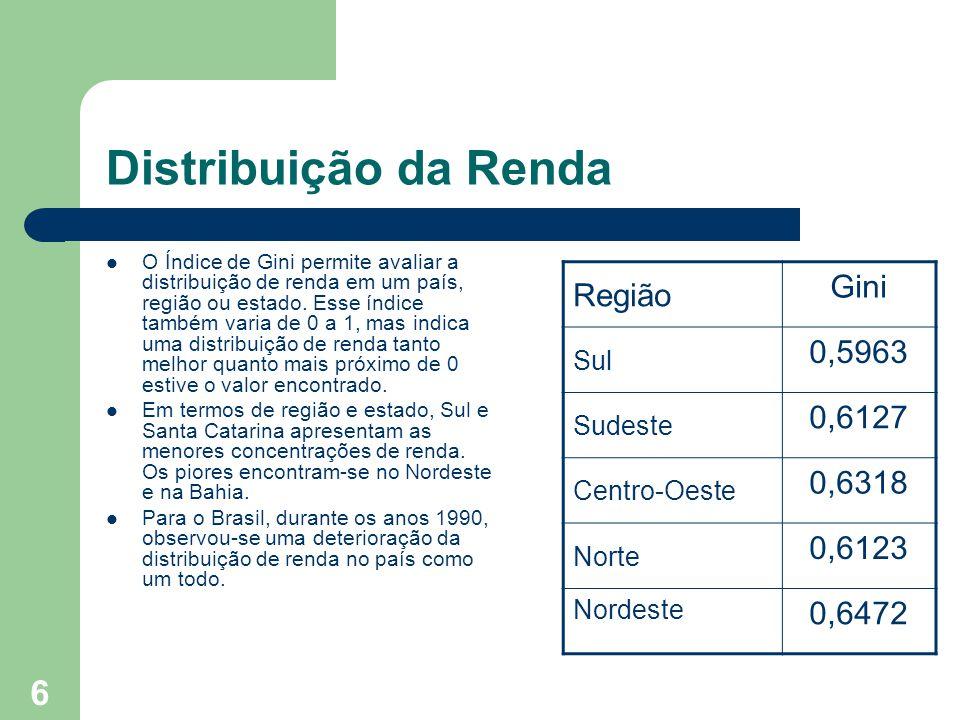 Distribuição da Renda Região Gini 0,5963 0,6127 0,6318 0,6123 0,6472