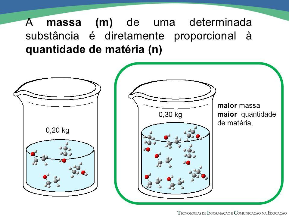 A massa (m) de uma determinada substância é diretamente proporcional à quantidade de matéria (n)