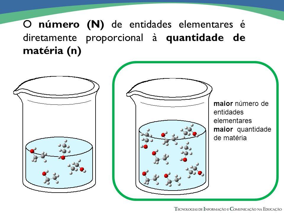 O número (N) de entidades elementares é diretamente proporcional à quantidade de matéria (n)