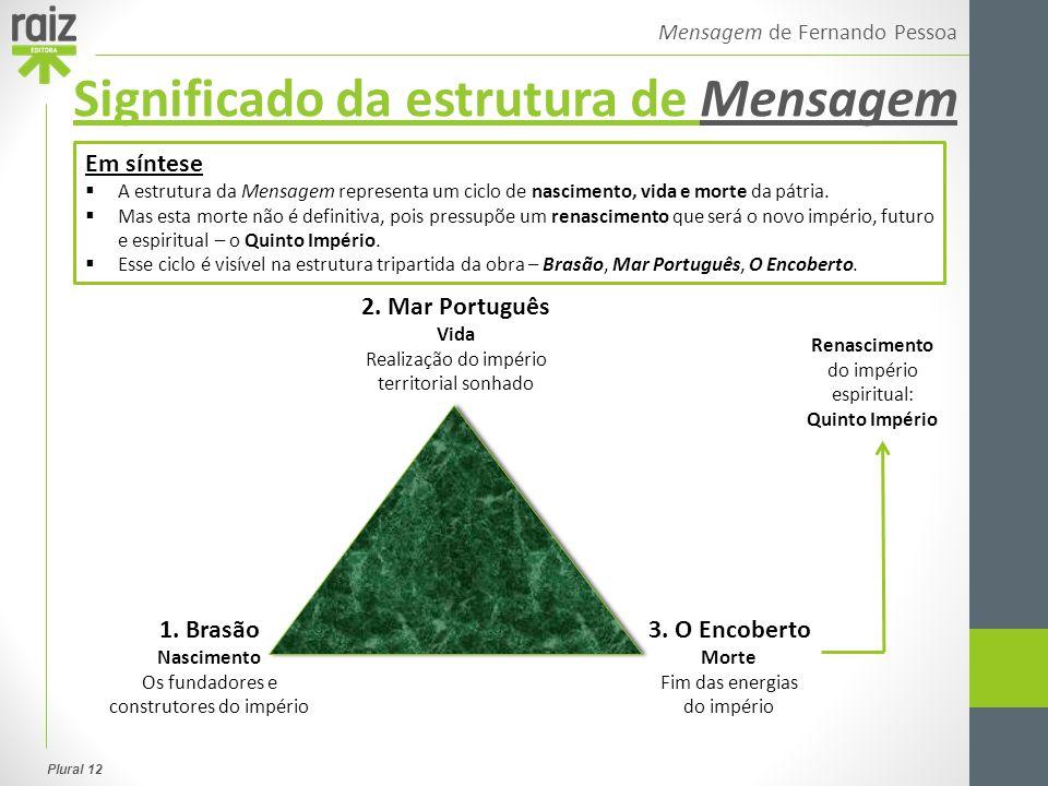 Significado da estrutura de Mensagem