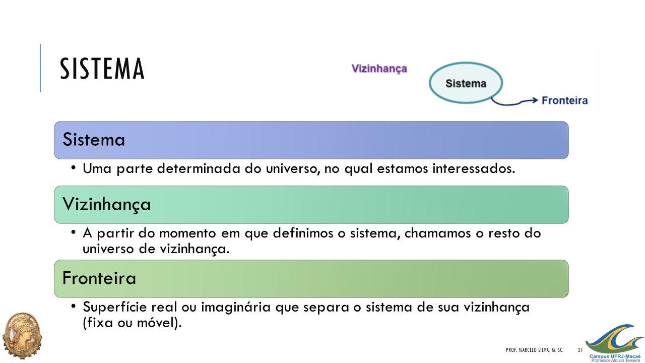 sISTEMA Prof. Marcelo Silva, M. Sc. Sistema
