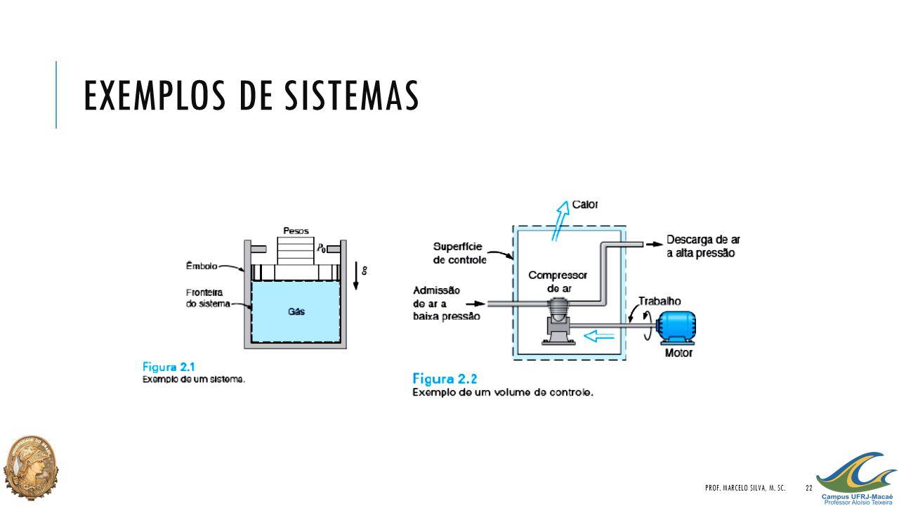 Exemplos de sistemas Prof. Marcelo Silva, M. Sc.