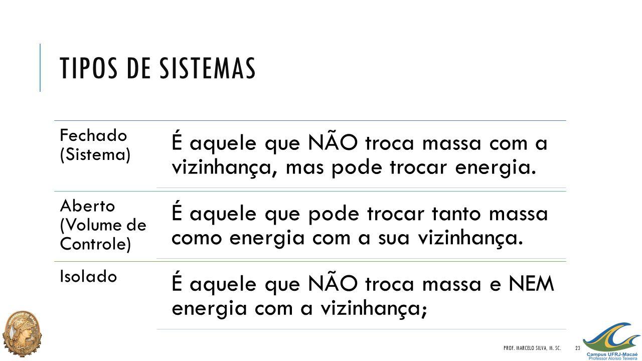 Tipos de Sistemas Prof. Marcelo Silva, M. Sc. Fechado (Sistema)
