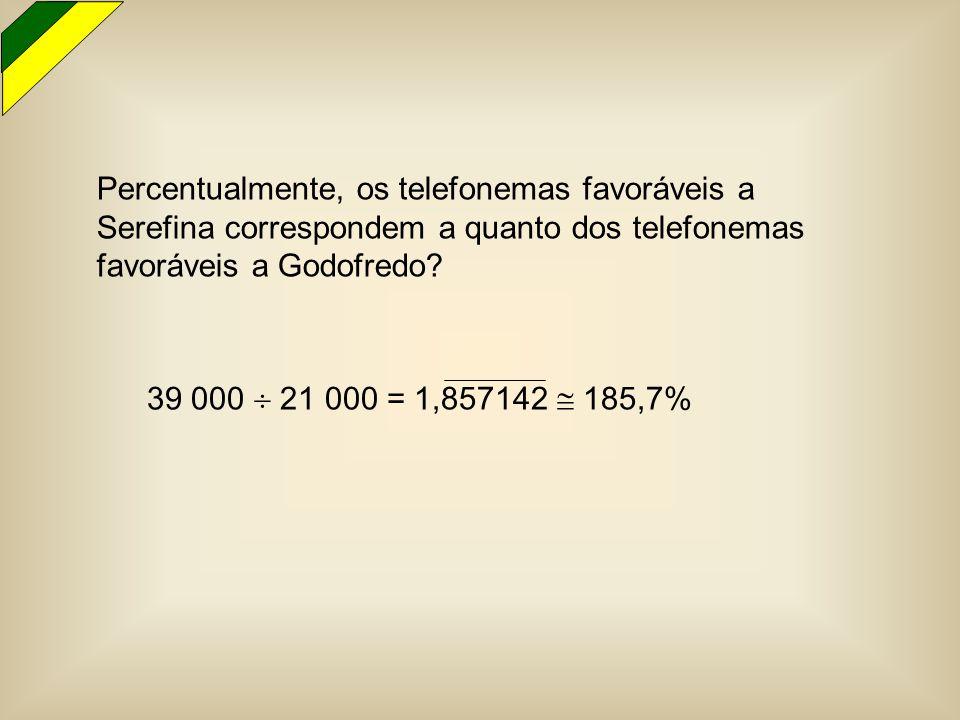Percentualmente, os telefonemas favoráveis a Serefina correspondem a quanto dos telefonemas favoráveis a Godofredo