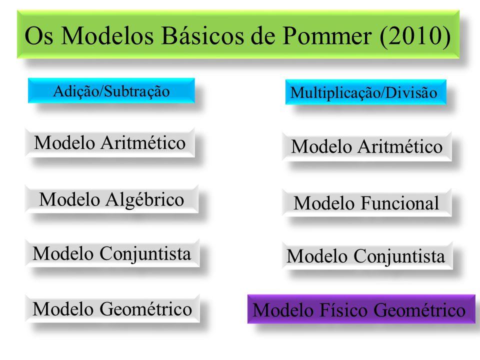 Os Modelos Básicos de Pommer (2010)